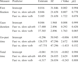 Direct Quote Fascinating Mixedmodel Output For Directquote Region Reading Times Exp 48