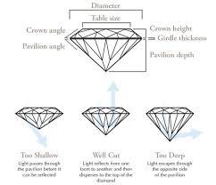 Diamonds Cuts And Clarity Diamond Education Neves Jewelers