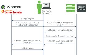 Saml Authentication Security Assertion Markup Language Saml Authentication