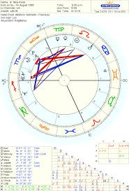 Solar Return Astrology Report