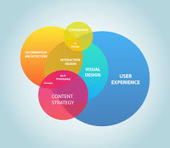 User Experience Venn Diagram Consider User Experience In Your Website Redesign Code With Coffee