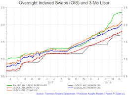 Widening Libor Ois Is Not Benign Bad For Bank Stocks But