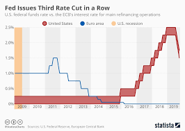 Real Fed Funds Rate Chart Chart Fed And Ecb Keep Interest Rates Steady Statista