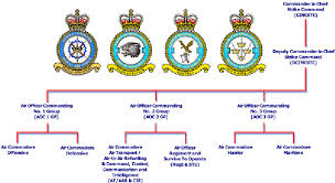 Joint Forces Command Organization Chart Strike Command United Kingdom Nuclear Forces