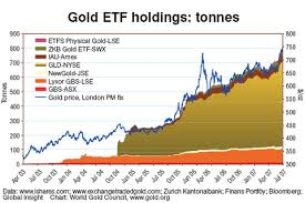 Charting Gold Etfs Central Bank Sales Mine Production