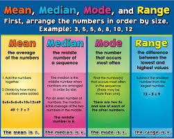 Mean Median Mode Anchor Chart The Word Median Gbpusdchart Com