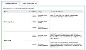 Best airline credit card 2020. Best Miles Credit Cards 2021 100k Bonuses Exclusive Perks