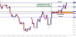 Nzdjpy Chart 1399 Points Profit Reached Successfully In Nzd Jpy Buy
