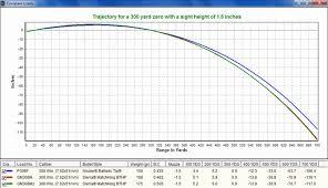 223 Ballistics Chart 100 Yard Zero 44 Studious Bullet Balistic Chart