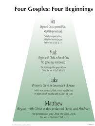 7 2 Four Gospels Four Beginnings Byu Studies