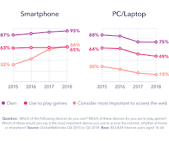 Tablet Comparison 2017 Chart How Device Usage Will Change In 2019 Globalwebindex