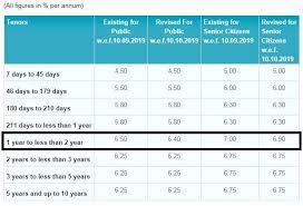 Sbi Fd Interest Rates Chart Sbi Revises Interest Rates On Loans Fds Savings Deposits