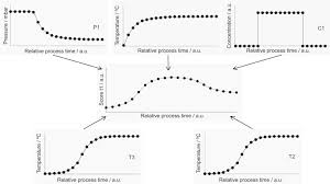 Which Quality Guru Was Heavily Involved With Quality Control Charts The Role Of Multivariate Statistical Process Control In The