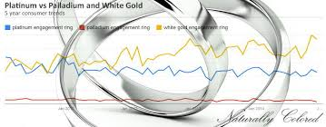 Palladium Vs Platinum White Gold Which Is Best For You