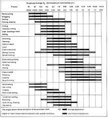 Stainless Steel Surface Finish Chart Surface Roughness Conversion Chart Bedowntowndaytona Com