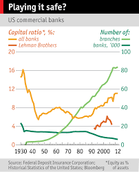 financial crises the economist chart showing the number of banks and banks credit ratios 1930 2012