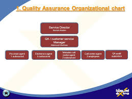 Quality Assurance Customer Service Presentation Mahmoud