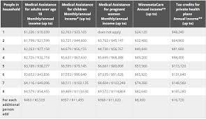 2018 financial assistance chart