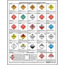 Hazardous Materials Placard Chart 1 Sided 17