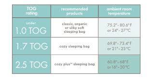 (article Found Here) Aden And Anaiu0027s Cheat Sheet Of Which Sleeping Bags To  Wear Based On Your Room Temperature