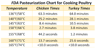 Chicken Cooking Time And Temperature Chart About Sous Vide Cooking The Culinary Pro