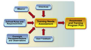 Designing A Training Program Example Does Training Need Assessment Lead To Effective Training