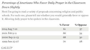 in u s support for daily prayer in schools dips slightly