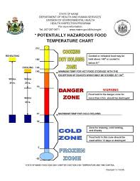 Food Safety Temperature Chart In 2019 Food Temperatures