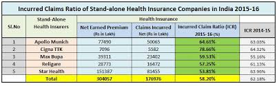 Latest Irda Incurred Claims Ratio 2015 16 Top Health