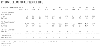 Material Electrical Conductivity Chart Properties Of Nomex 410 Dupont Nomex Insulation