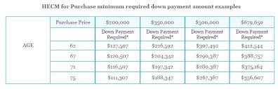 Reverse Mortgage Age Chart Hecm For Purchase