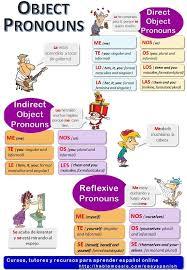 14 best Indirect Object Pronouns images on Pinterest | Spanish ...