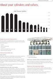 Boc Gas Bottle Sizes Chart Gas Cylinder Size Chart Boc Best Picture Of Chart Anyimage Org