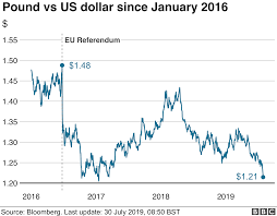 Pound V Dollar Chart Pound Volatile In Further Brexit Turmoil Bbc News