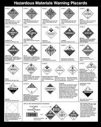 A Chart Showing Hazardous Materials Warning Placards