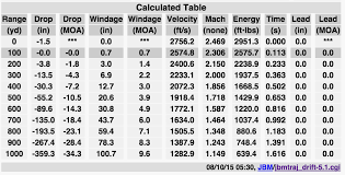 223 Ballistics Chart 50 Yards