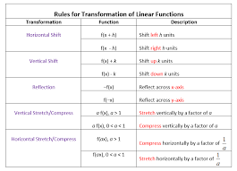 Function Chart Worksheet Transformations Of Linear Functions Videos Worksheets