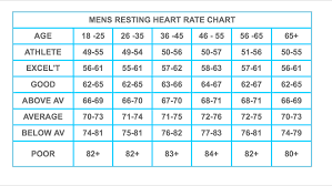 Heart Rate Bpm Chart Resting Heart Rate 43 Lorn Pearson Trains