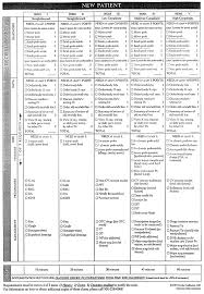 Evaluation And Management Coding Chart Coding And Documentation Made Easier Fpm