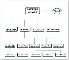 Creative Agency Org Chart In House Public Relations Organizational Chart Https