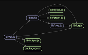 Dependency Chart Generator Github Pahen Madge Create Graphs From Your Commonjs Amd