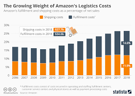 Full Time Fba Sales Rank Chart Chart The Growing Weight Of Amazons Logistics Costs Statista