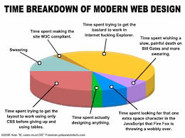 Chart Of Typical Web Design Process James Buckley Flickr