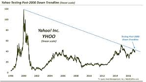How To Read Yahoo Stock Charts Yahoo Stock Yhoo Update Time For A Trend Change See It