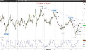 Eur Usd 4 Hour Chart Gbpusd Shift Back Bullish Eurusd Rebounds After Bear Signal