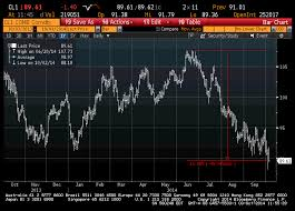 Oil Futures Chart Crude Oil Futures 1yr Chart From Bloomberg Riskreversal