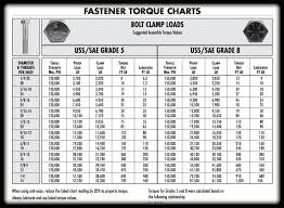 Sae Bolt Torque Chart Fastener Torque Charts In 2019 Fabrication Tools Welding