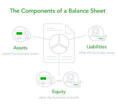 assets and liabilities spreadsheet template. Balance Sheets A Complete Explanation and a Free Template