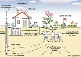 rain water my views for life s for peoples awareness rain water harvesting