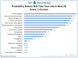 Jobs That Will Be Lost To Robots Business Insider